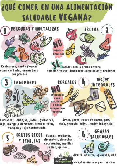 Qué comer en una alimentación saludable vegana