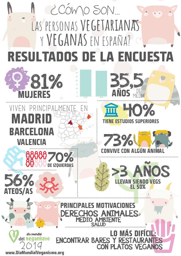Infografía: vegetarianos y veganos en España